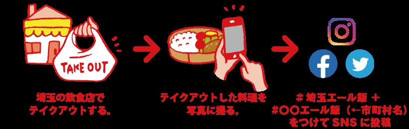 """""""#埼玉エール飯""""の参加方法"""